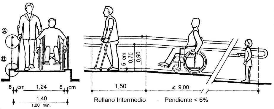 Medidas según normativa para una rampa accesible