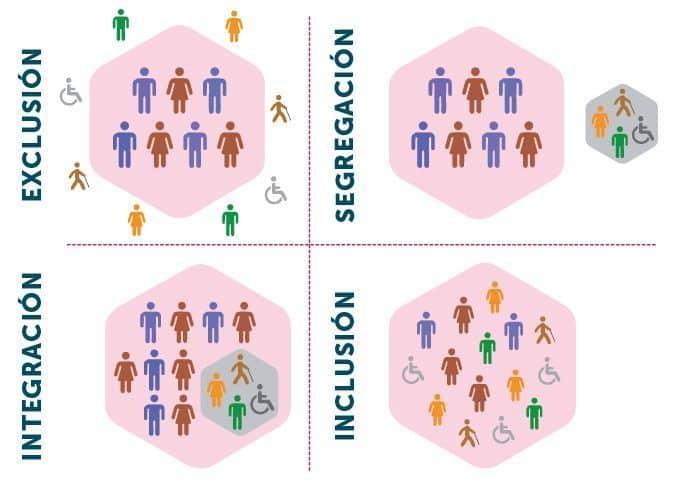esquema inclusion exclusion integracion y segregacion