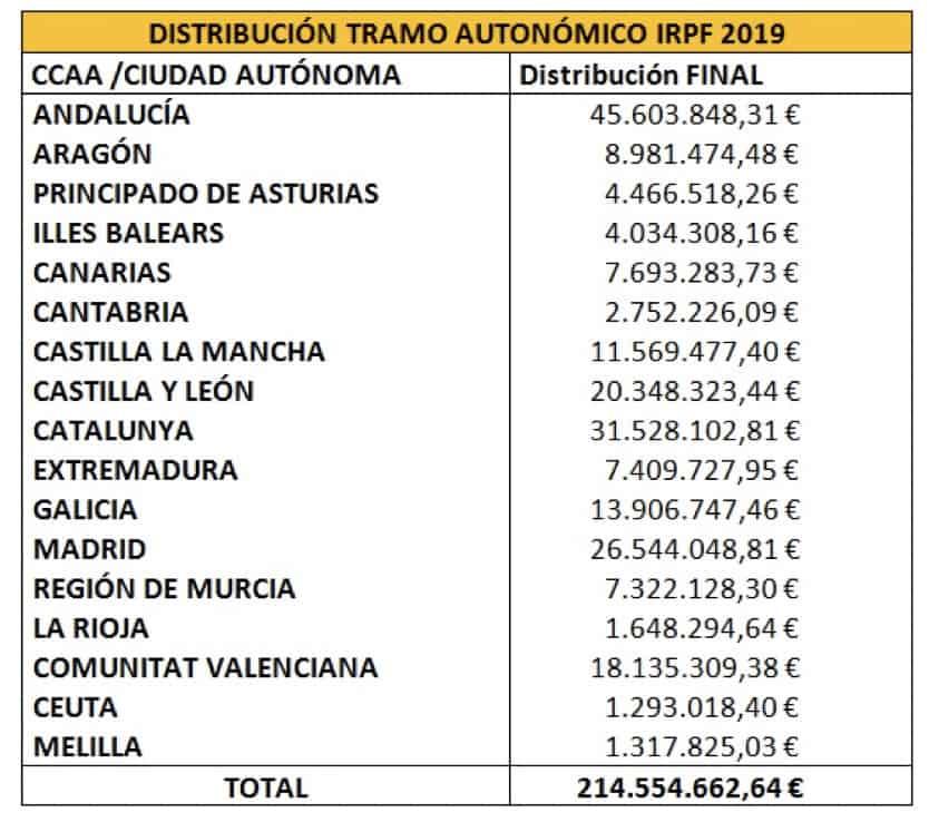 subvenciones irpf 0,7