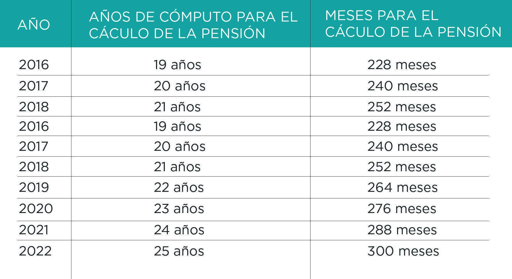 tabla calculo pensiones jubilación