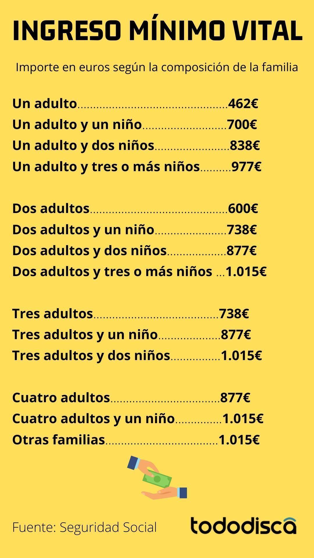 Infografia con el Importe en euros según la composición de la familia en el Ingreso Mínimo Vital | Tododisca