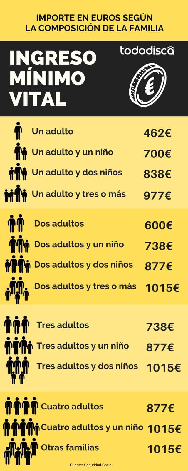 Tabla cuantia ingreso minimo vital