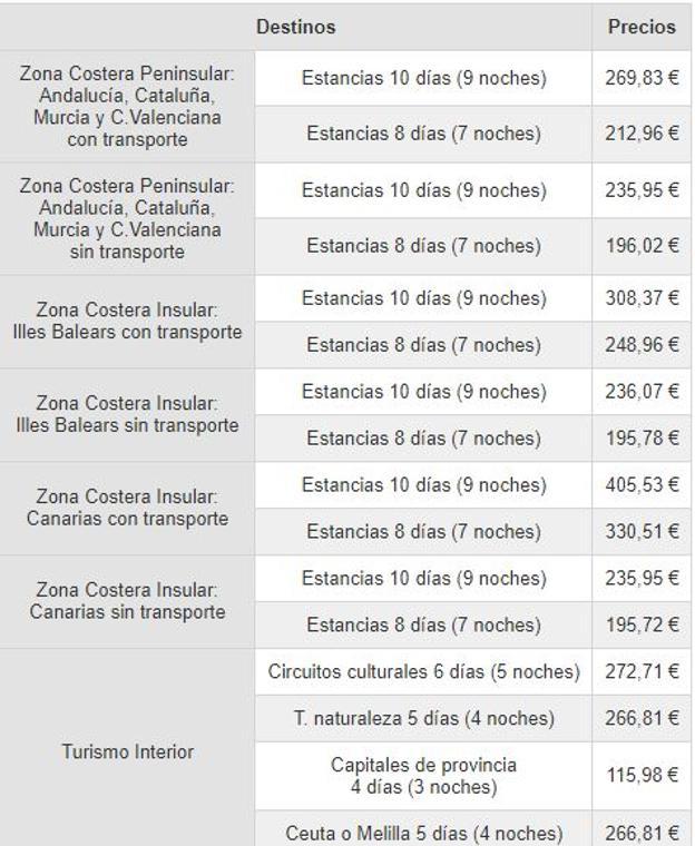 Precios de los viajes del Imserso 2021-22